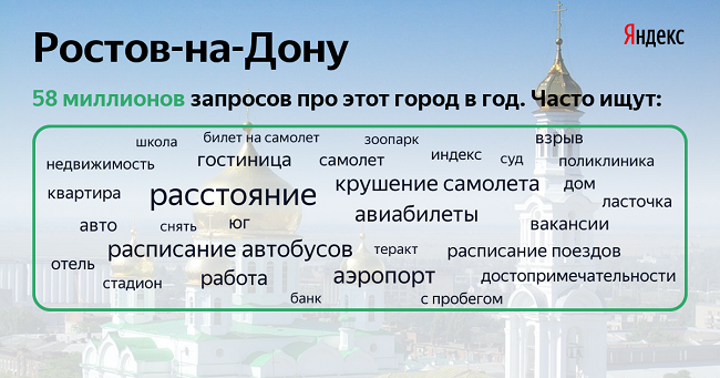 Яндекс-Ростов
