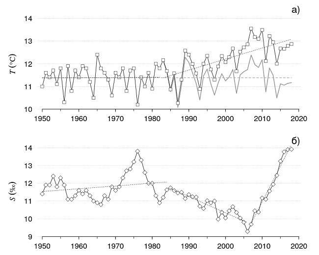 графики изменения температуры и солености Азовского моря